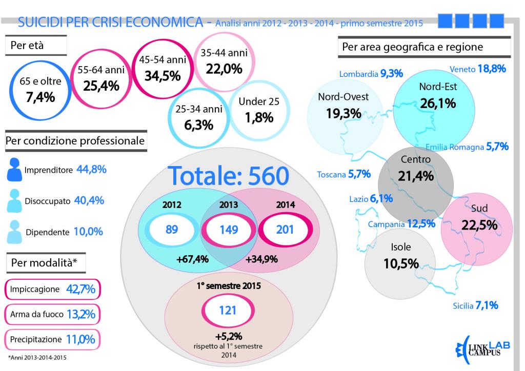Infografica Suicidi 2012-2013-2014-primo semestre 2015