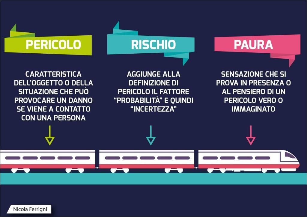 Slide Gargonza_Pericolo_Rischio_Paura