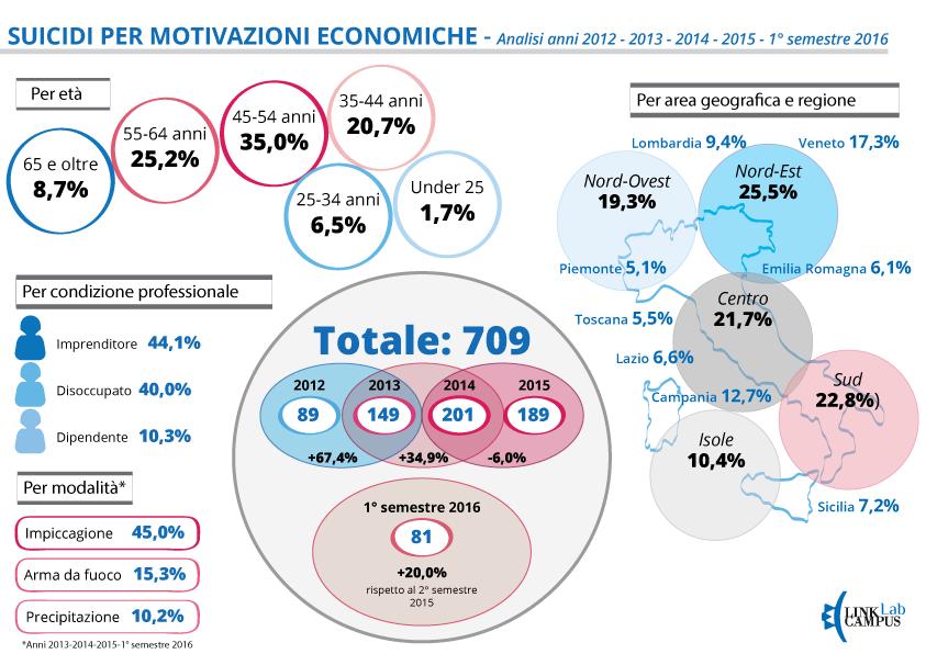 infografica-suicidi-2012-1 semestre 2016